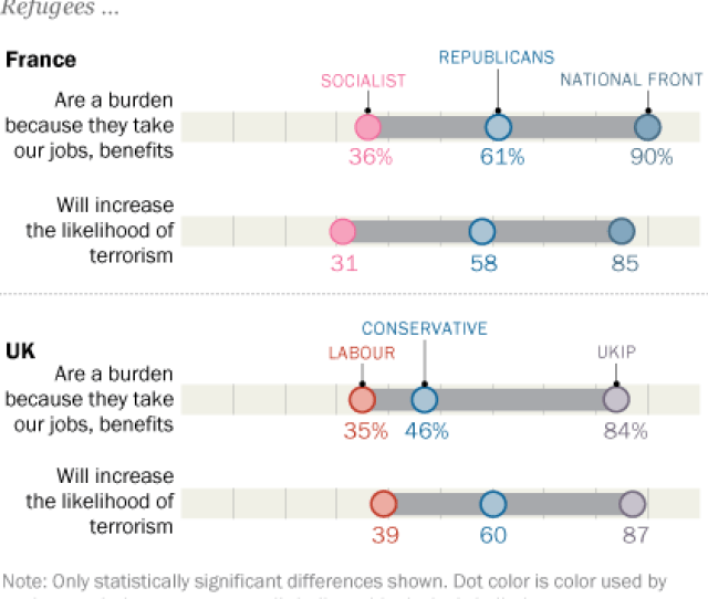 Partisan Divides In France Uk On Refugees In Their Country