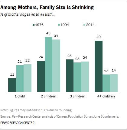 Image result for average size family decline