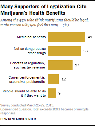 Many Supporters of Legalization Cite Marijuana's Health Benefits