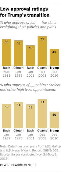 Low approval ratings for Trump's transition