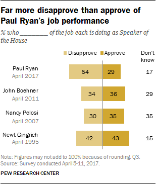 Far more disapprove than approve of Paul Ryan's job performance