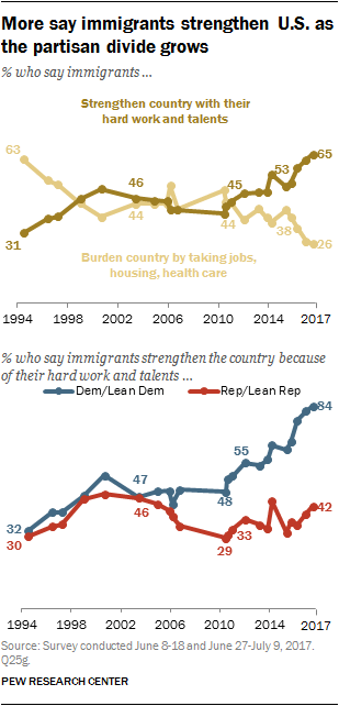 More say immigrants strengthen U.S. as the partisan divide grows