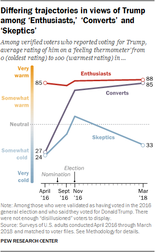 Differing trajectories in views of Trump among 'Enthusiasts,' 'Converts' and 'Skeptics'