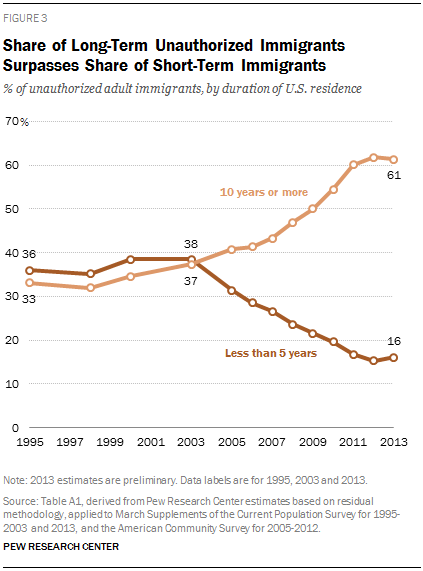 Share of Long-Term Unauthorized Immigrants Surpasses Share of Short-Term Immigrants
