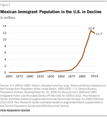 Mexican Immigrant Population in the U.S. in Decline