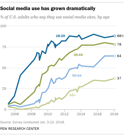 Social media use has grown dramatically