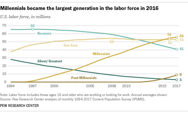 Millennials became the largest generation in the labor force in 2016