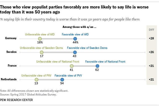 Those who view populist parties favorably are more likely to say life is worse today than it was 50 years ago