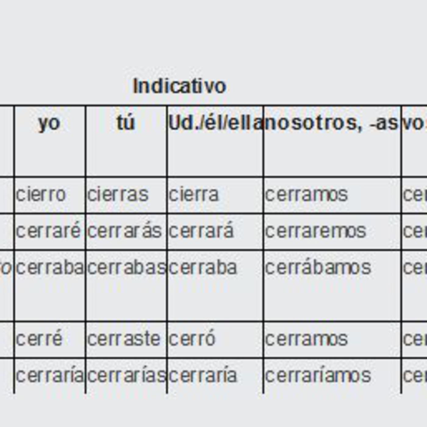 Decir Verb Chart