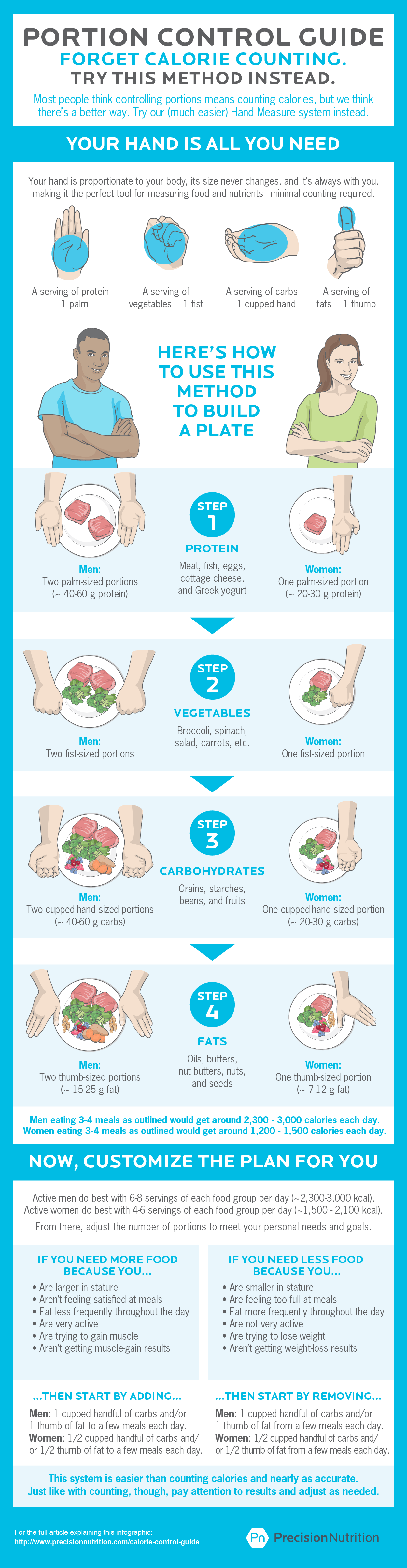 The Best Calorie Control Guide Infographic Estimating