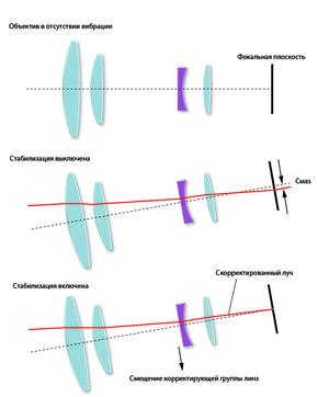 Принцип работы стабилизатора на основе смещения группы линз