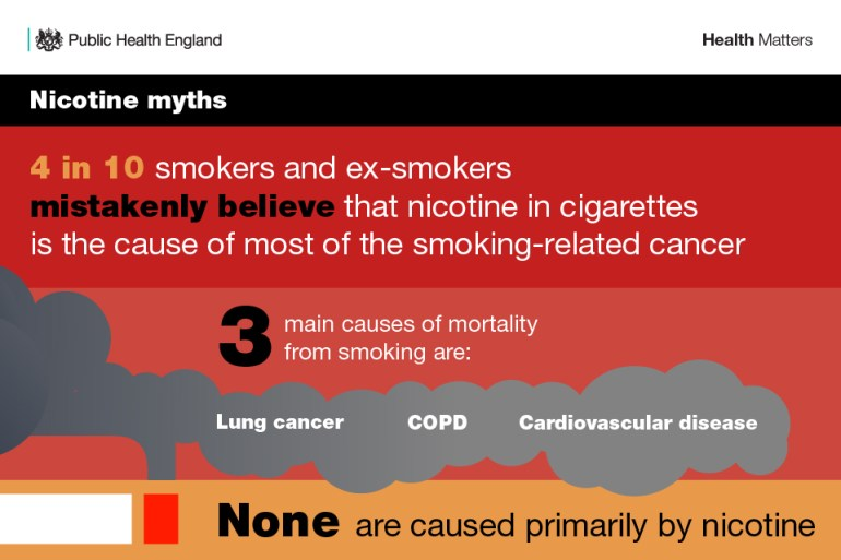 Infographic illustrating myths about nicotine