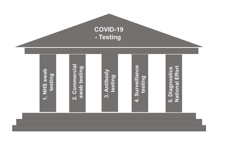 The 5 pillars of testing shown as a building