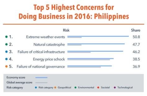 highest concerns