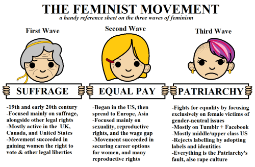 Image result for radical feminist movements