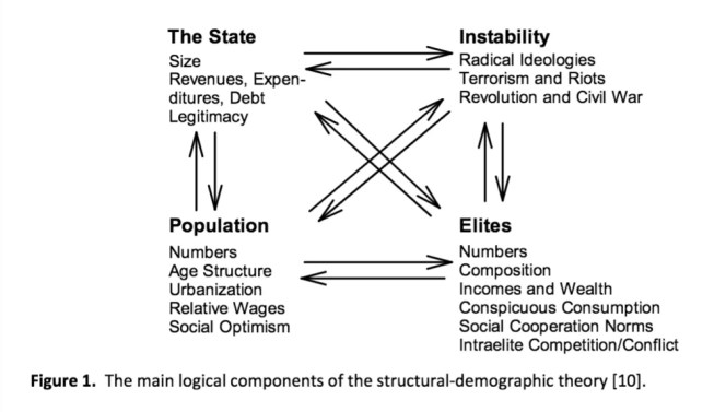 Graphic showing the main logical components of the structural-demographic theory