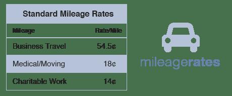 2018 Mileage Rates