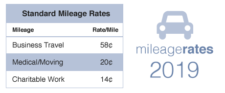 2019 Mileage Rates