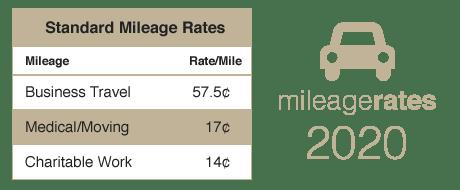 2020 Mileage Rates