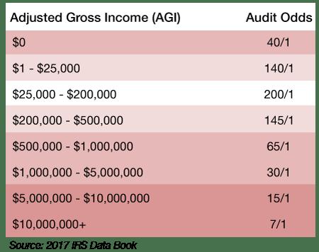IRS Audit Odds