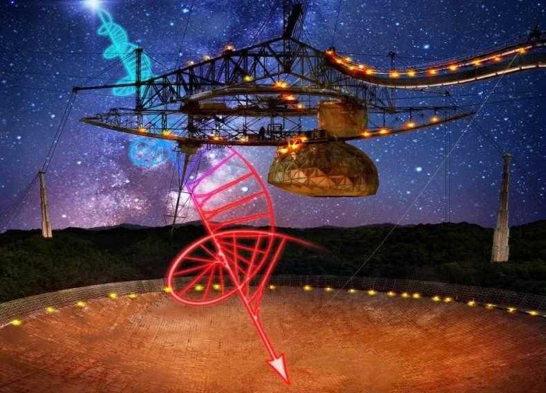 অ্যারেসিবো বার্তা কি কোন ঠিকানা পাবে? কেউ জানেনা সেই উত্তরটি; Image Source: Space.com