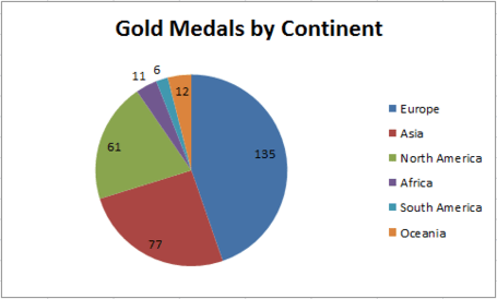 Gold_medals_by_continent_medium