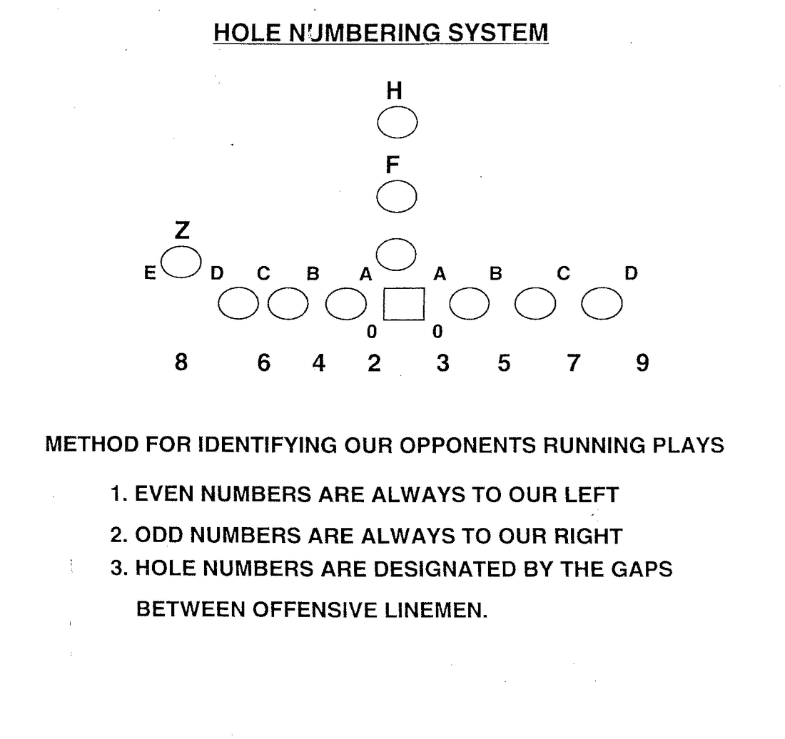 Monte Kiffin S Defense Understanding Thetechnique