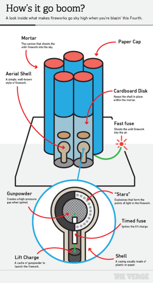 How do fireworks work?  The Verge