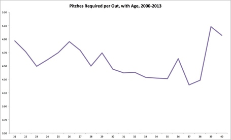 Pitch_per_out_limited_age_medium