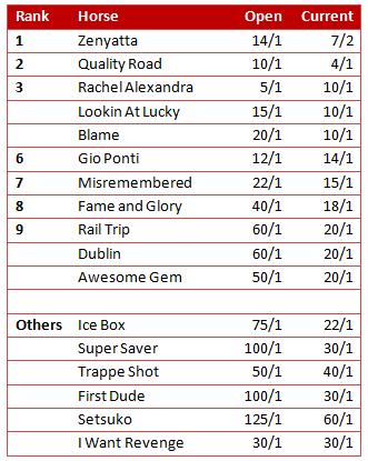 2010 Breeders Cup Future Odds And Down The Stretch