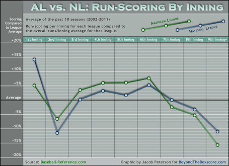 Click to enlarge. League-inning-splits-2002-2011_medium