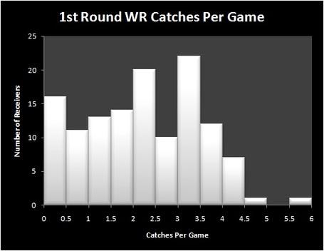 Catches_per_game_medium
