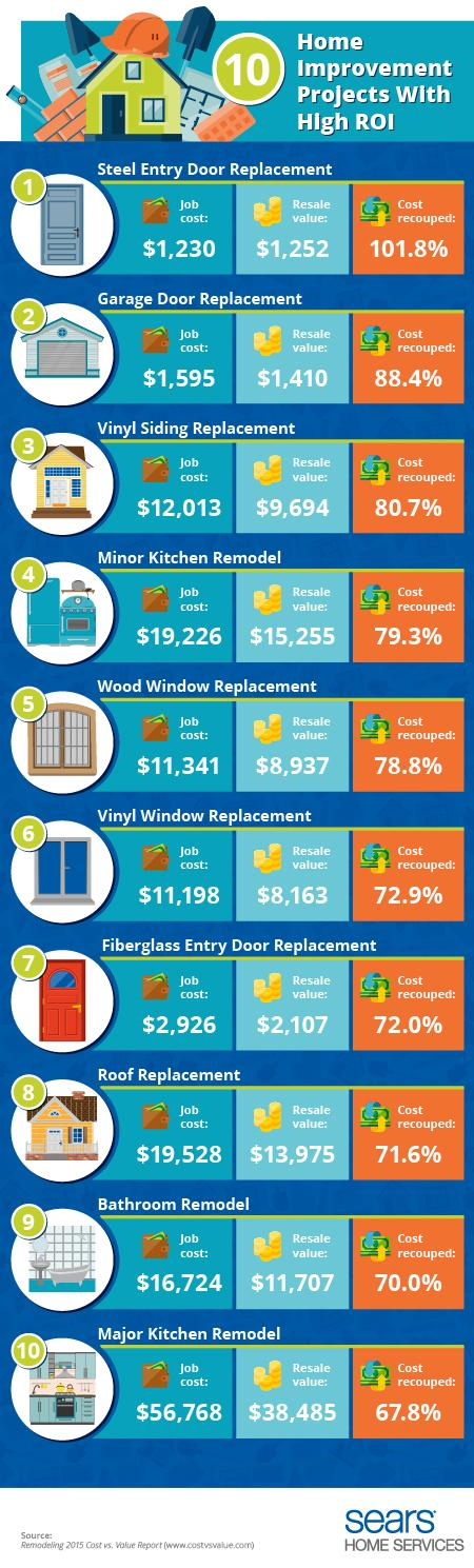home improvement projects with high return on investment