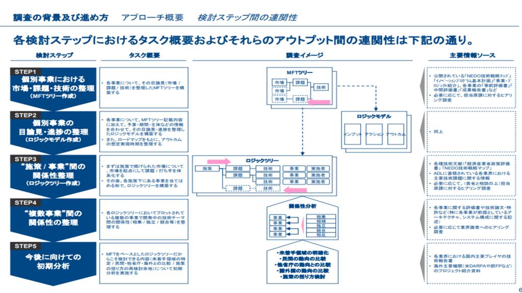 外資系コンサルの資料解説 [技術領域全般]|Tack (Technology)|note