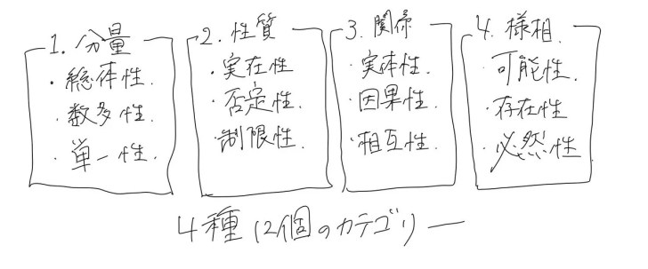 4種12個のカテゴリー