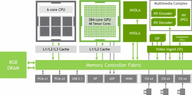 Machine Learning Board: Building the Jetson Xavier NX. (Graphic: Nvidia)