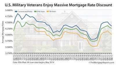 VA Mortgage Rates Are The Lowest, So Why Aren't Veterans ...