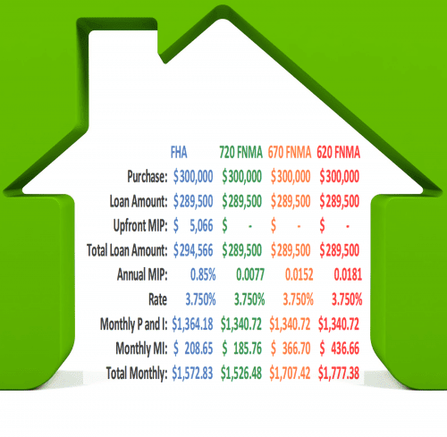 FHA Fees and Mortgage Insurance