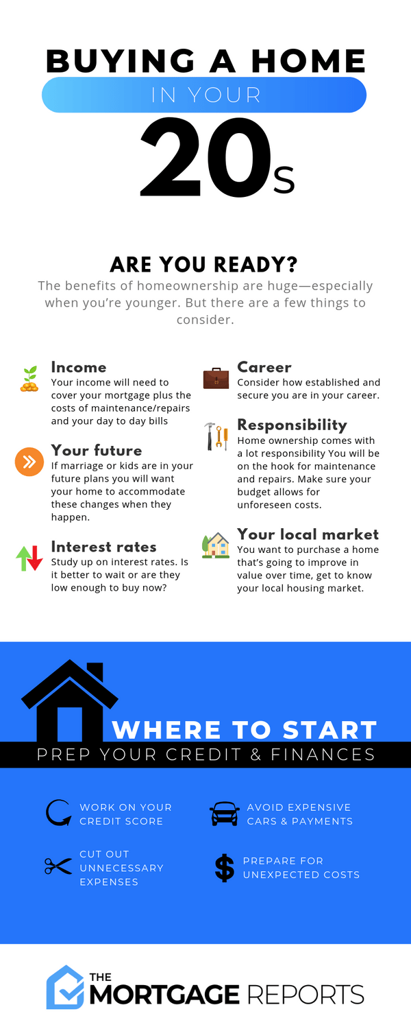 Complete guide to buying a house in your 22s [INFOGRAPHIC