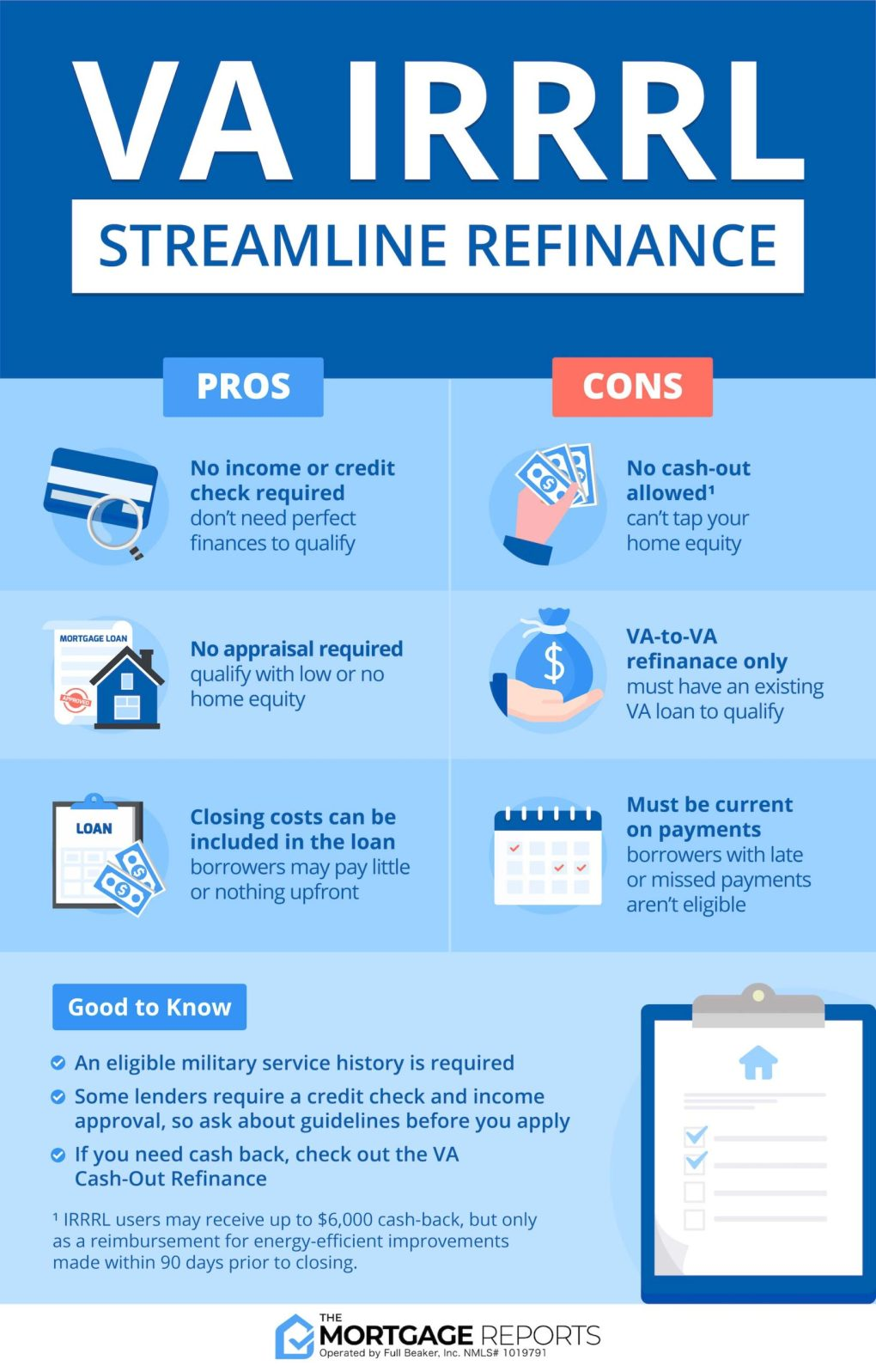 Infographic showing pros and cons of the VA IRRRL (Streamline Refinance). Pros include no income or credit verification; No appraisal; and Closing costs can be rolled into the loan. Cons include no cash out allowed; Must be a VA-to-VA refinance; and Borrower must be current on payments.