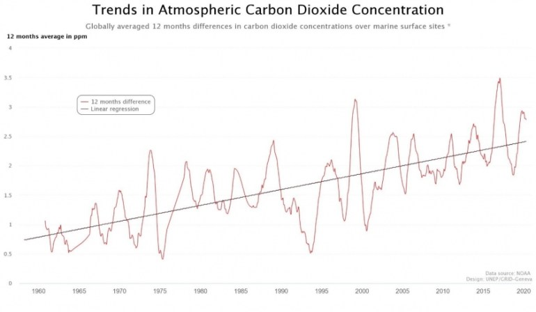Figure 2 Trend in Increase of CO2 atmospheric concentration. Comparison between one month averages and the same month a year before. Graph and analysis from the UNEP World Environment Situation Room.