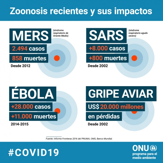 enfermedades zoonoticas coronavirus ambiente