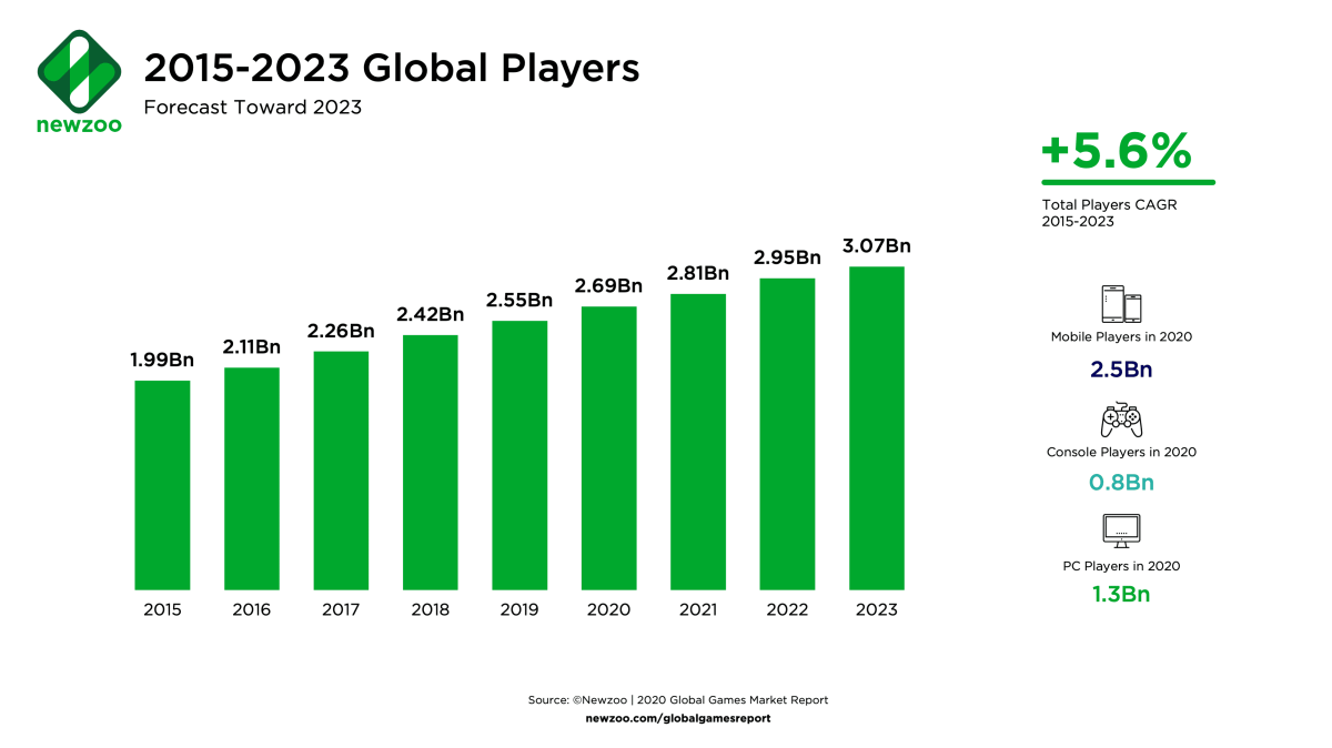 Graph showing increase in global players of eSports since 2015