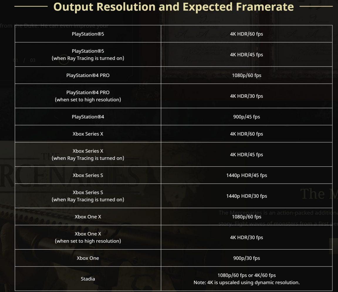 Tabla de resolución y FPS de Resident Evil Village