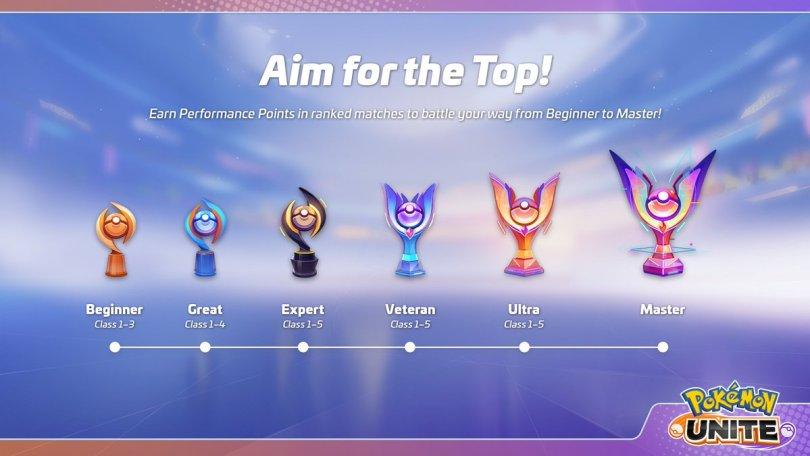 — Pokemon Unite Ranking System explained | ranks classes rewards