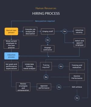 Free Flowchart Maker | Flow Chart Creator | Visme