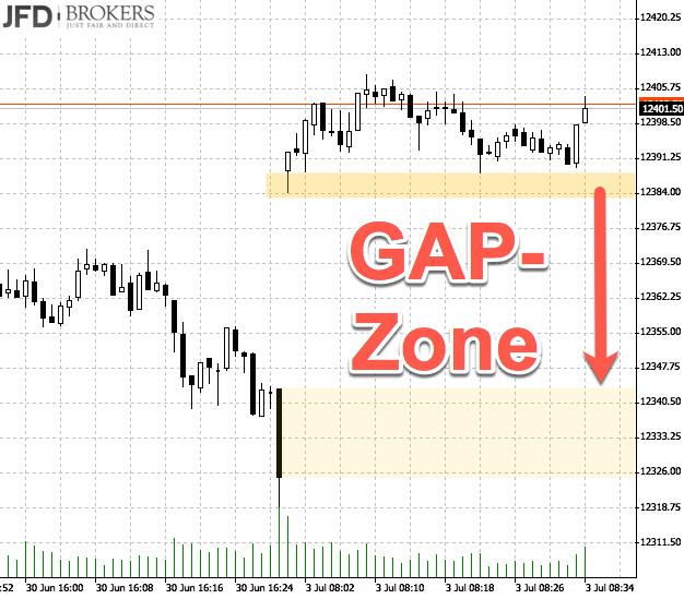 DAX-Chartanalyse nach Range-Woche: GAP-Zone