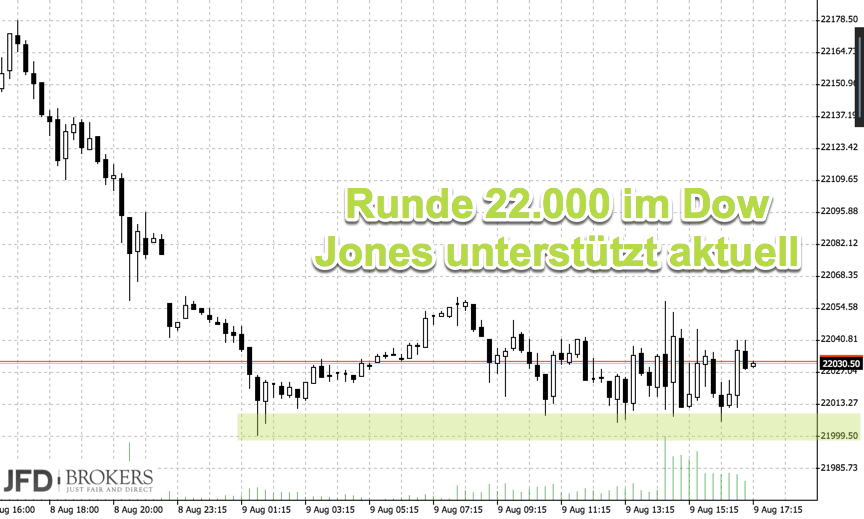 Punktlandung an der 12000 DAX - Dow Jones 22000