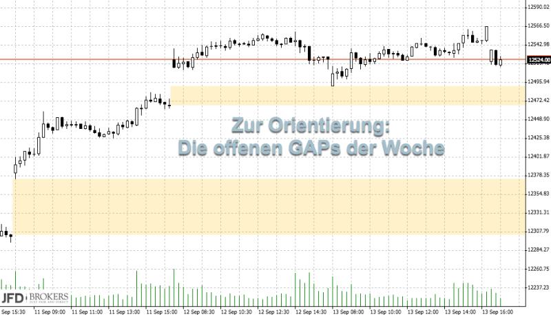 DAX lässt Range hinter sich: GAPs
