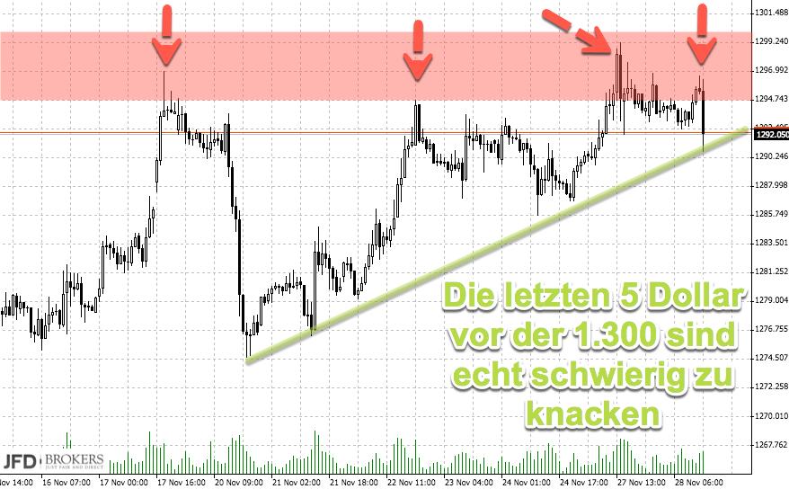 DAX und Dow mit gegenläufiger Entwicklung: Gold als Antreiber